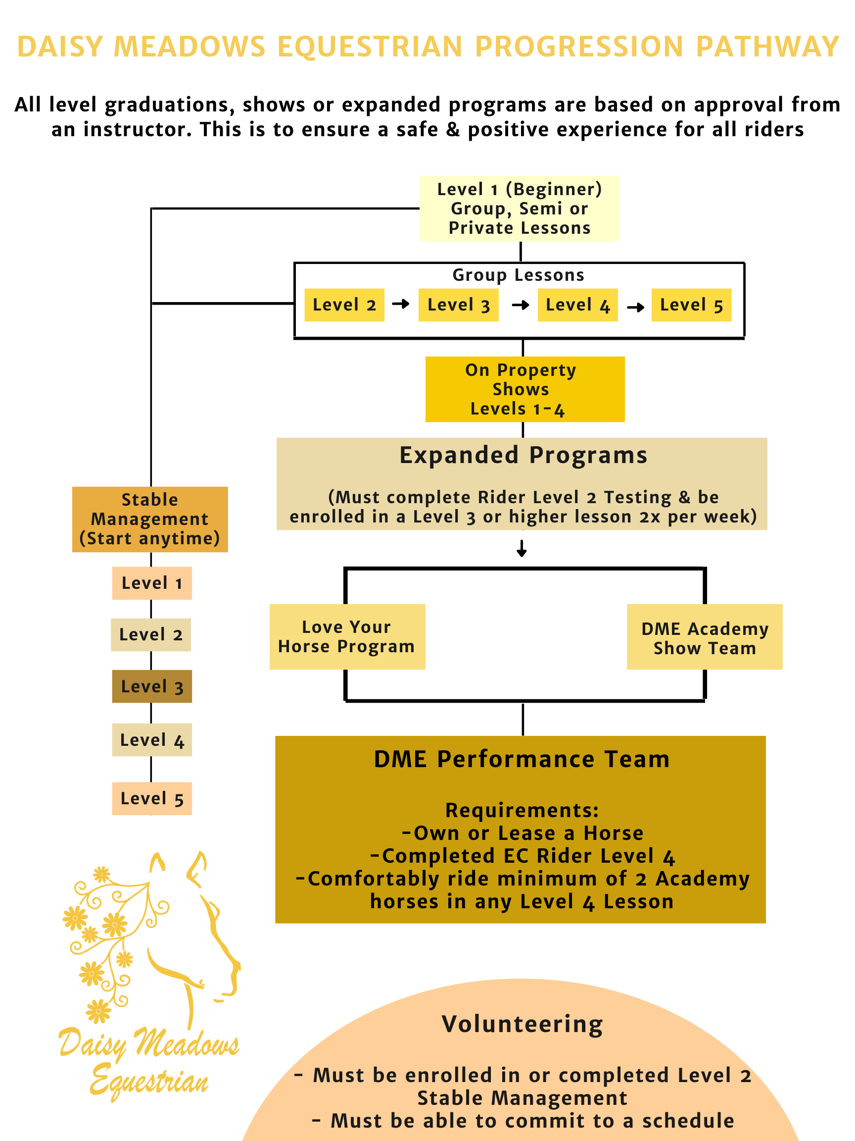 DME Pathway